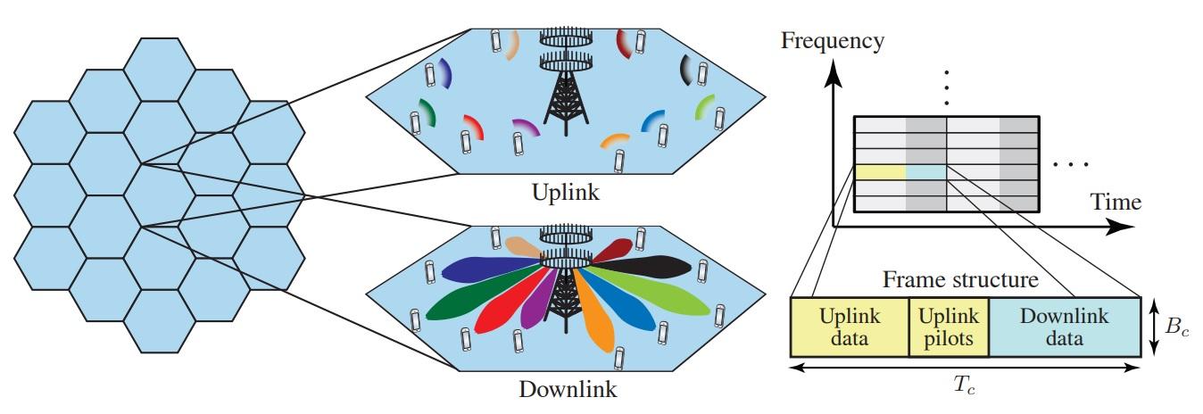 90e163c5326 Cabe señalar, que Entel seleccionó a Ericsson como proveedor de la nueva  red de acceso de radio LTE-TDD en banda 3500 MHz, incluyendo el despliegue  de la ...